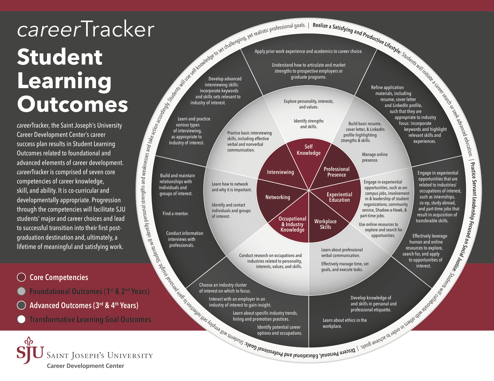 careerTracker Wheel (1)