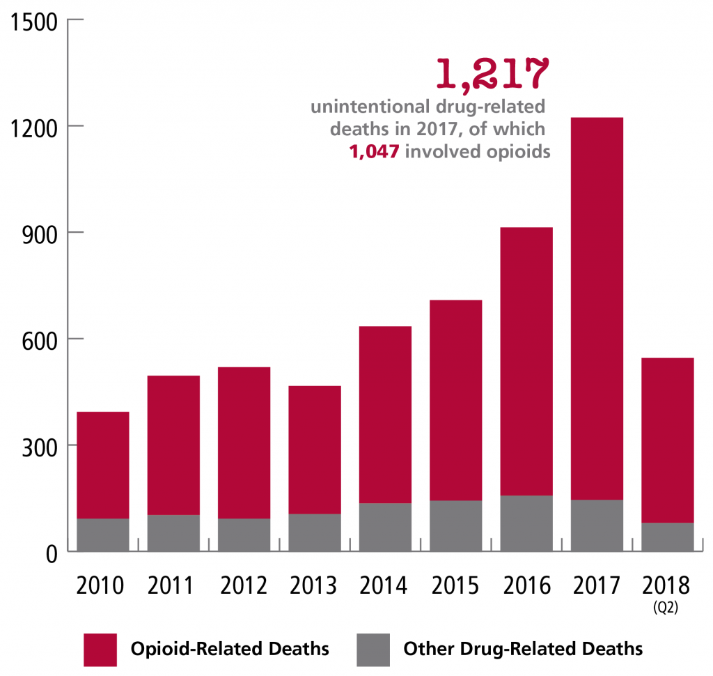A graph displaying opioid-related deaths vs other drug-related deaths per year from 2010 through the second quarter of 2018. At its peak in 2017, there were 1,217 unintentional drug-related deaths, of which 1,047 involved opioids